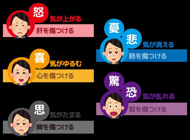 大阪,兵庫,婦人科疾患